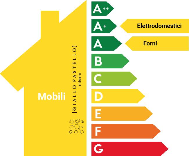 Bonus Mobili 2021 Classe Energetica Elettrodomestici
